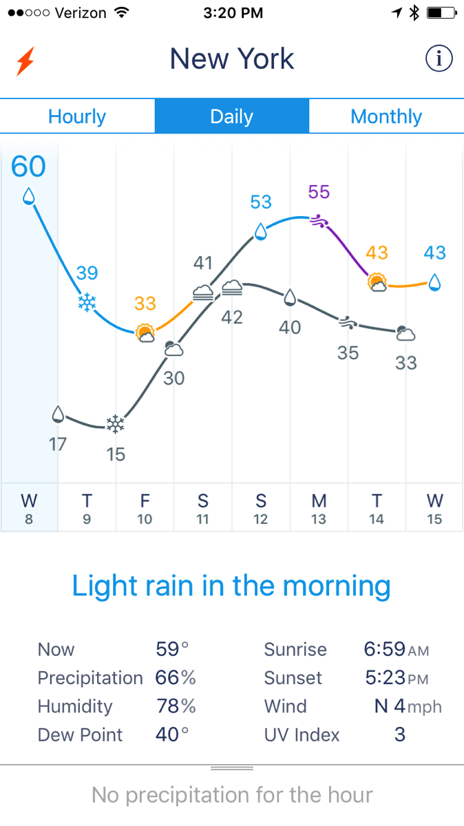 Weather Line Forecast. Dropping from 60º to 15º.